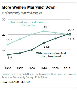 pew-marrying-down